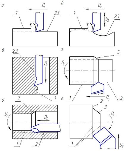 схема строгания металла